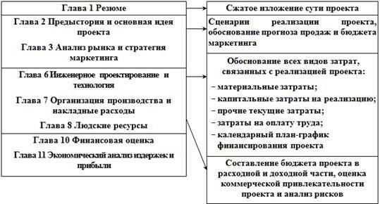 Программу Для Составления Бизнес-Плана